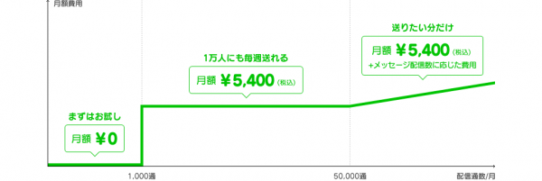 LINE@メッセージ利用回数