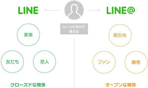 LINEとLINE@はシーンに分けて使う