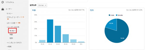 ユーザーの分布: サマリー