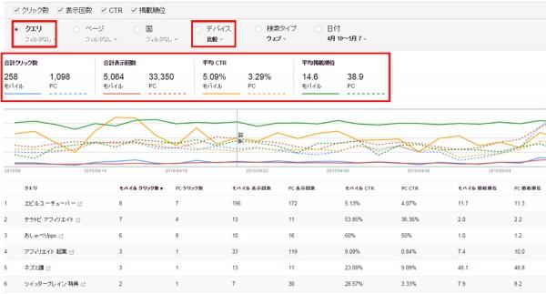 検索アナリティクス、データを比較する